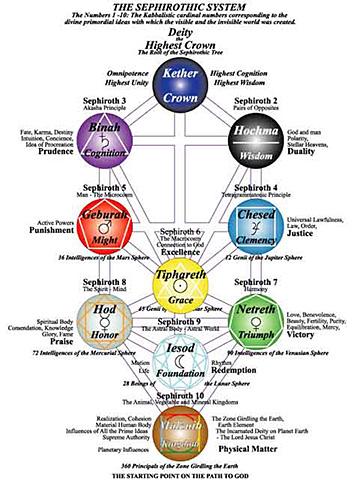 La struttura ternaria della sfera individuale secondo il complesso esoterismo della Qabbalah ebraica