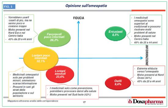 L'opinione sull'Omeopatia: mappatura degli assi Fiducia/Informazione. Fonte: Doxapharma 2016